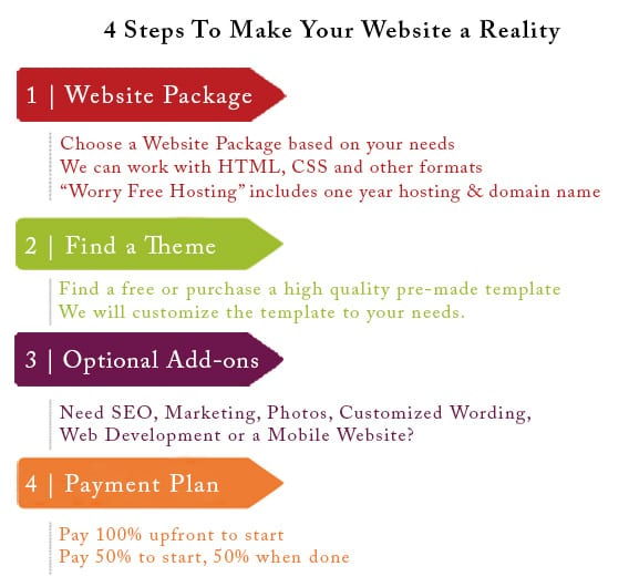 4-Steps-to-make-your-Website-a-Reality